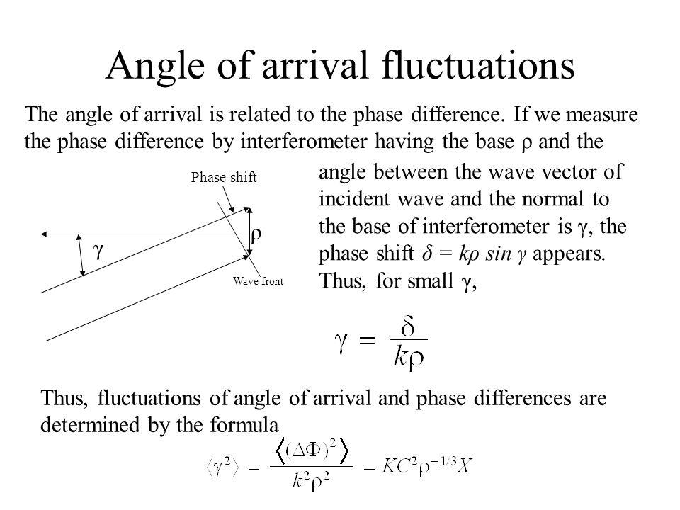 Physics of Fluctuations of Waves in Turbulent Medium V  I  Tatarskii