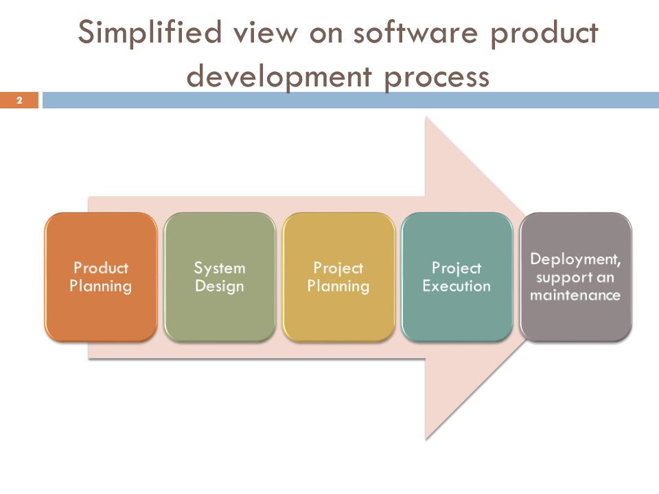 Software Systems Development 4 System Design Simplified View On Software Product Development Process 2 Product Planning System Design Project Planning Ppt Download