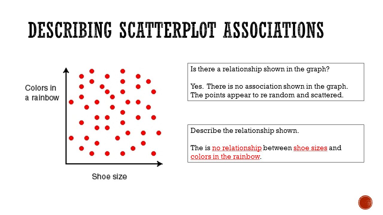 Is there a relationship shown in the graph. Yes. There is no association shown in the graph.