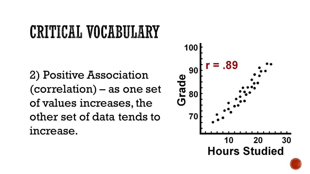 2) Positive Association (correlation) – as one set of values increases, the other set of data tends to increase.