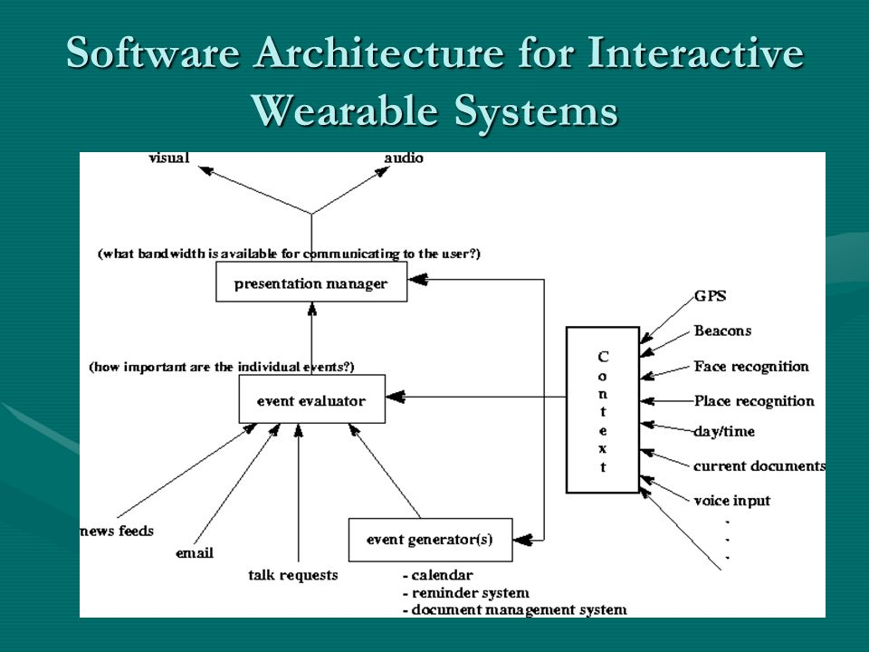 Chapter 5 software architecture for wearable and mobile system 14 software architecture altavistaventures Gallery