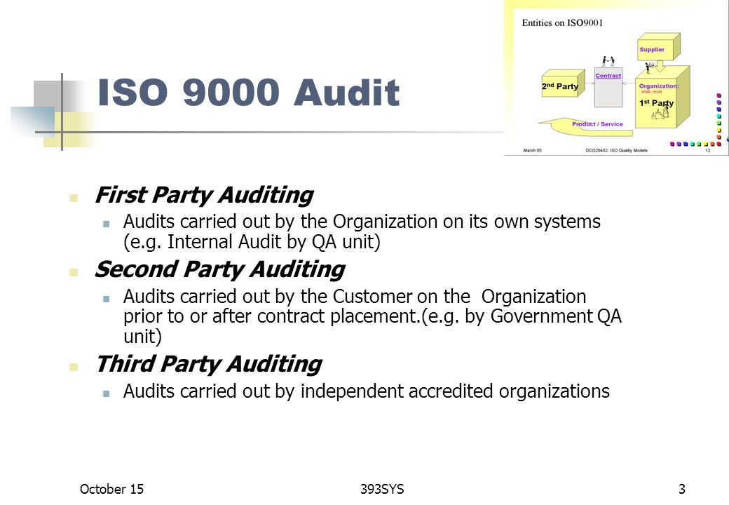October 15393SYS3 ISO 9000 Audit First Party Auditing Audits Carried Out By The Organization On Its