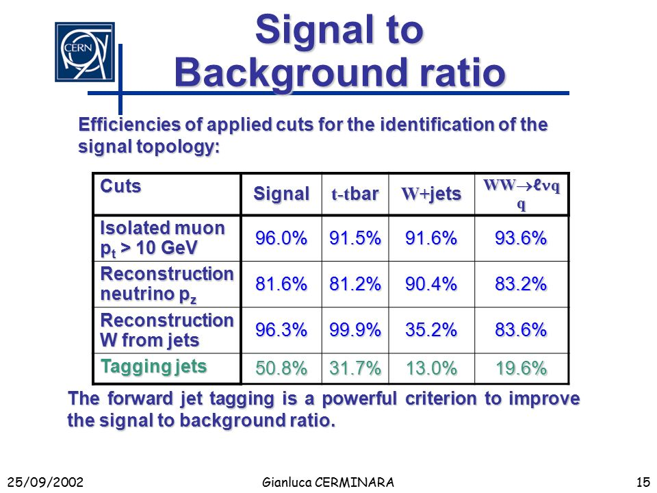 25/09/2002Gianluca CERMINARA15 Signal to Background ratio Efficiencies of applied cuts for the identification of the signal topology: Cuts Signal t-t bar W+ jets WW  ℓ q q Isolated muon p t > 10 GeV 96.0%91.5%91.6%93.6% Reconstruction neutrino p z 81.6%81.2%90.4%83.2% Reconstruction W from jets 96.3%99.9%35.2%83.6% Tagging jets 50.8%31.7%13.0%19.6% The forward jet tagging is a powerful criterion to improve the signal to background ratio.