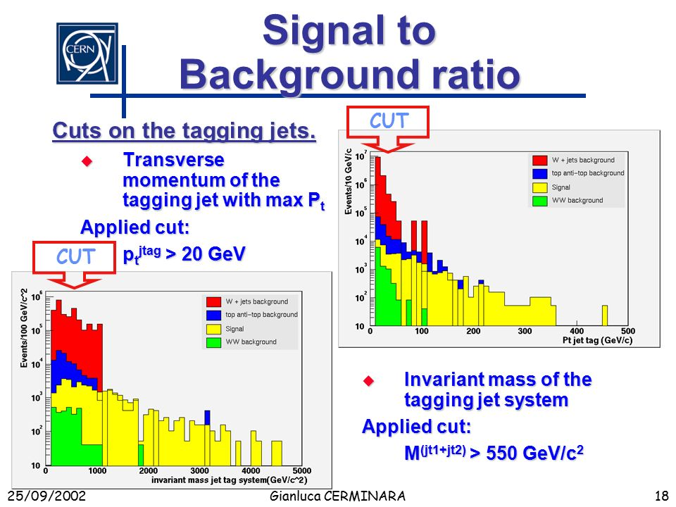 25/09/2002Gianluca CERMINARA18 Signal to Background ratio  Transverse momentum of the tagging jet with max P t Applied cut: p t jtag > 20 GeV  Invariant mass of the tagging jet system Applied cut: M (jt1+jt2) > 550 GeV/c 2 Cuts on the tagging jets.