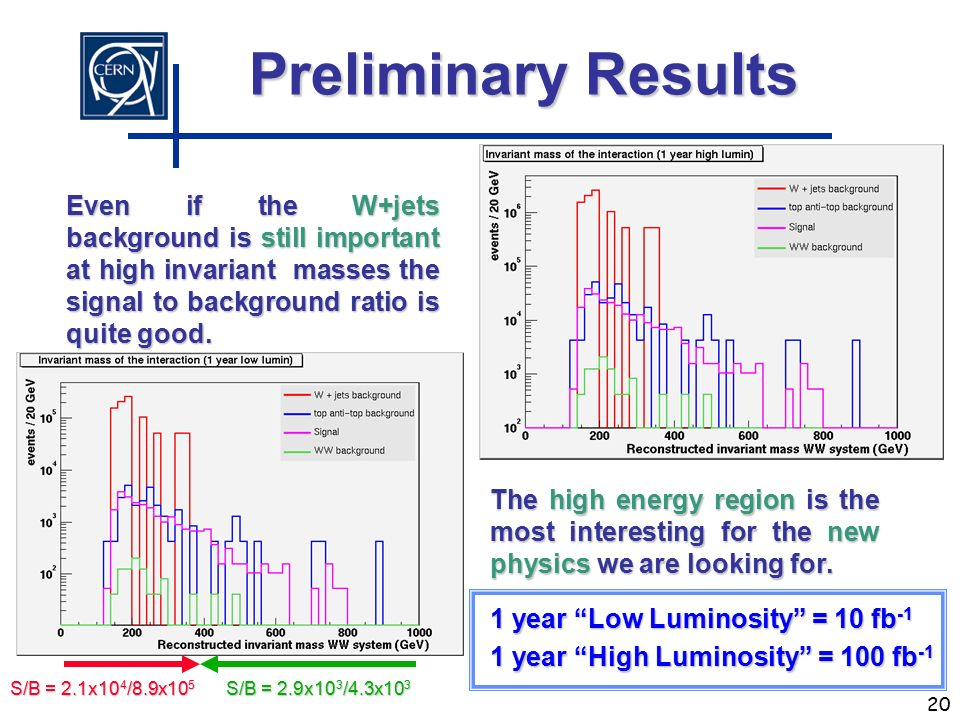 25/09/2002Gianluca CERMINARA20 Preliminary Results 1 year Low Luminosity = 10 fb -1 1 year High Luminosity = 100 fb -1 Even if the W+jets background is still important at high invariant masses the signal to background ratio is quite good.