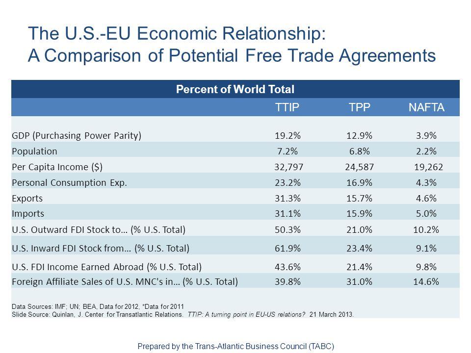 Transatlantic Trade And Investment Partnership Ttip A Us