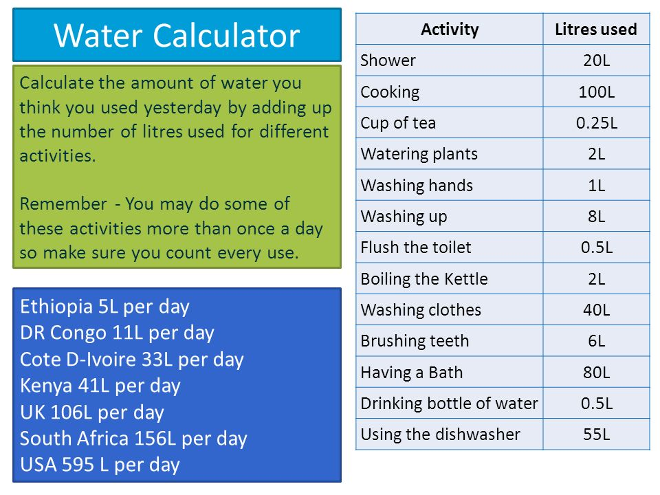 How Much Water Should I Drink A Day Calculator >> Water Calculator Activitylitres Used Shower20l Cooking100l