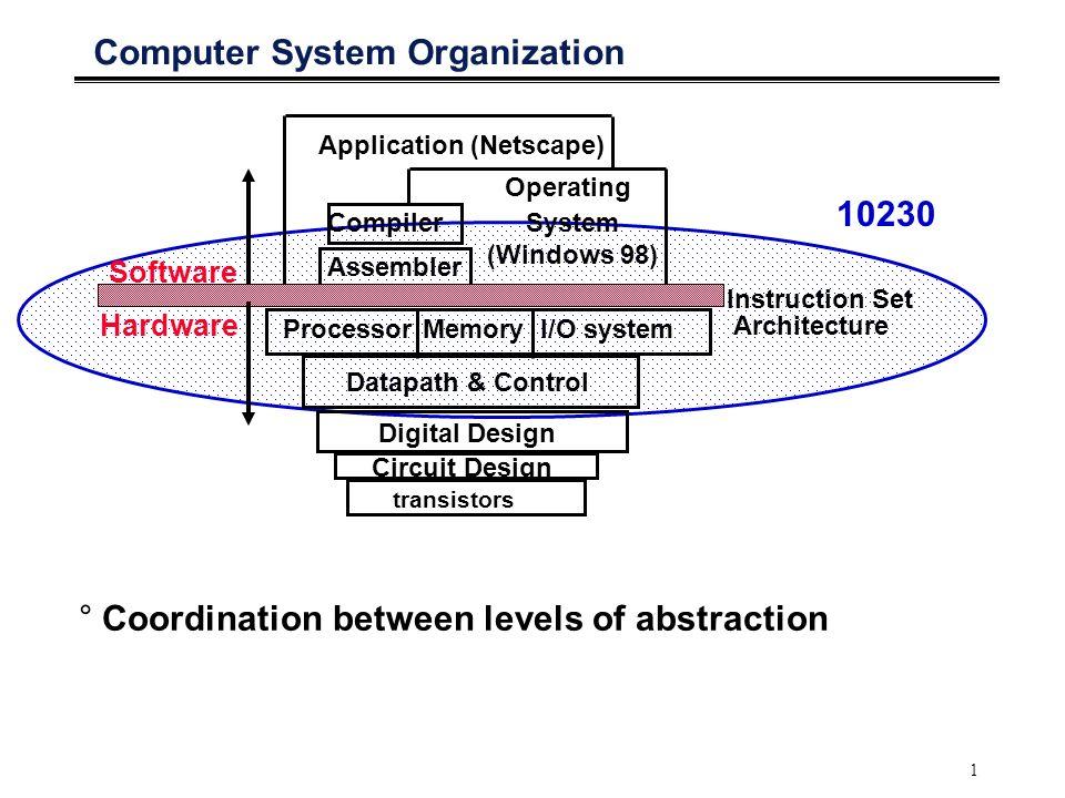 1 Computer System Organization I/O systemProcessor Compiler