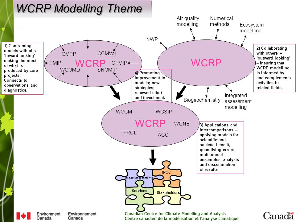 3) Applications and intercomparisons – applying models for scientific and societal benefit, quantifying errors, multi-model ensembles, analysis and dissemination of results 2) Collaborating with others – 'outward looking' – insuring that WCRP modelling is informed by and complements activities in related fields.