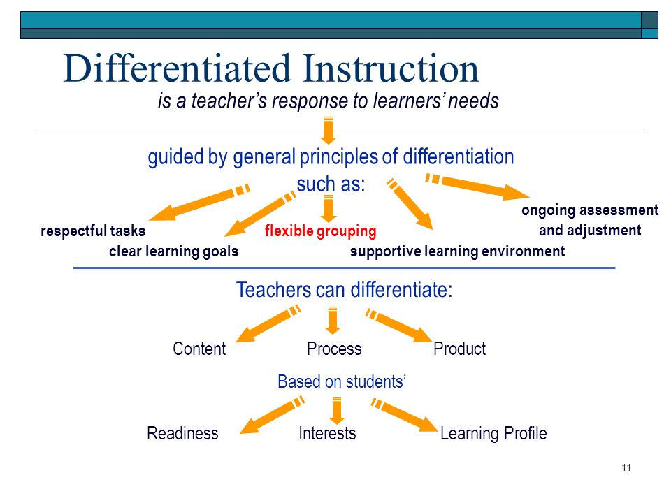 Overview Of Differentiated Instruction District Articulation