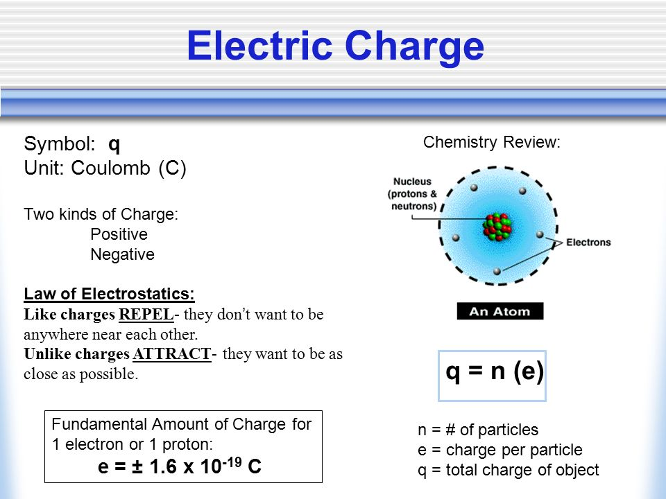 Electric Charge Symbol Q Unit Coulomb C Two Kinds Of