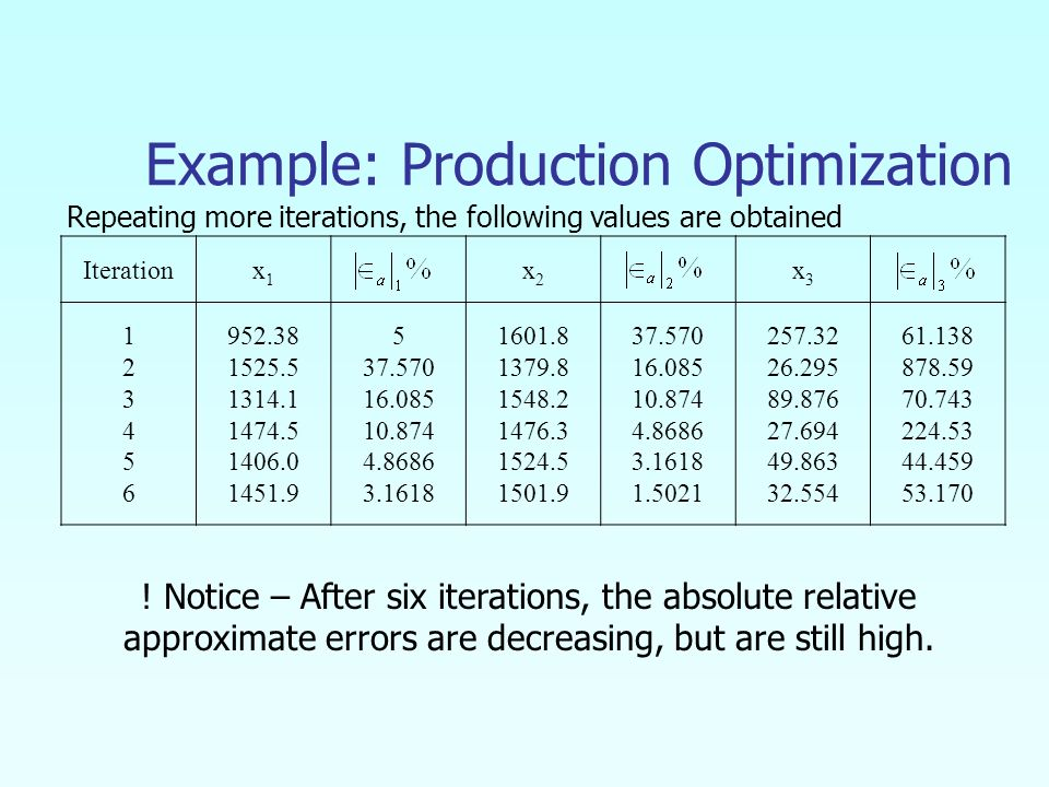 Iterationx1x1 x2x2 x3x Example: Production Optimization Repeating more iterations, the following values are obtained .
