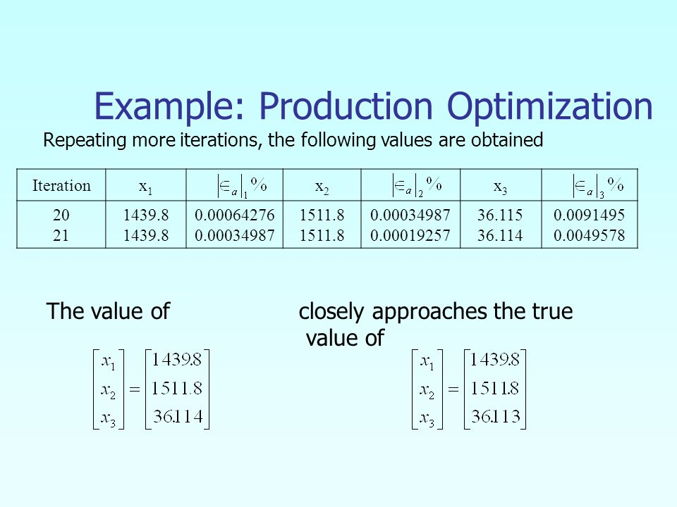 Iterationx1x1 x2x2 x3x Example: Production Optimization Repeating more iterations, the following values are obtained The value of closely approaches the true value of