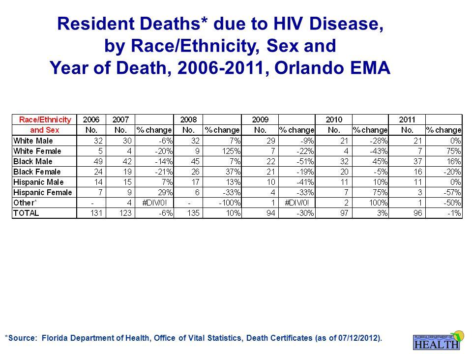 Hiv Mortality For Florida And The Six Emas Eligible Metropolitan