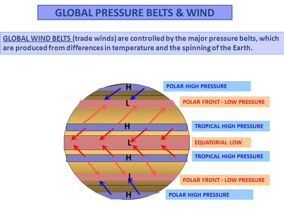 GLOBAL PRESSURE BELTS & WIND EQUATORIAL LOW TROPICAL HIGH PRESSURE POLAR FRONT - LOW PRESSURE POLAR HIGH PRESSURE GLOBAL WIND BELTS (trade winds) are controlled by the major pressure belts, which are produced from differences in temperature and the spinning of the Earth.