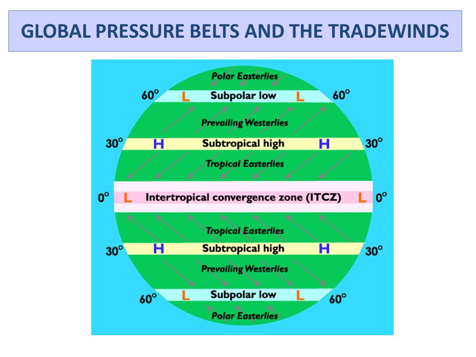GLOBAL PRESSURE BELTS AND THE TRADEWINDS