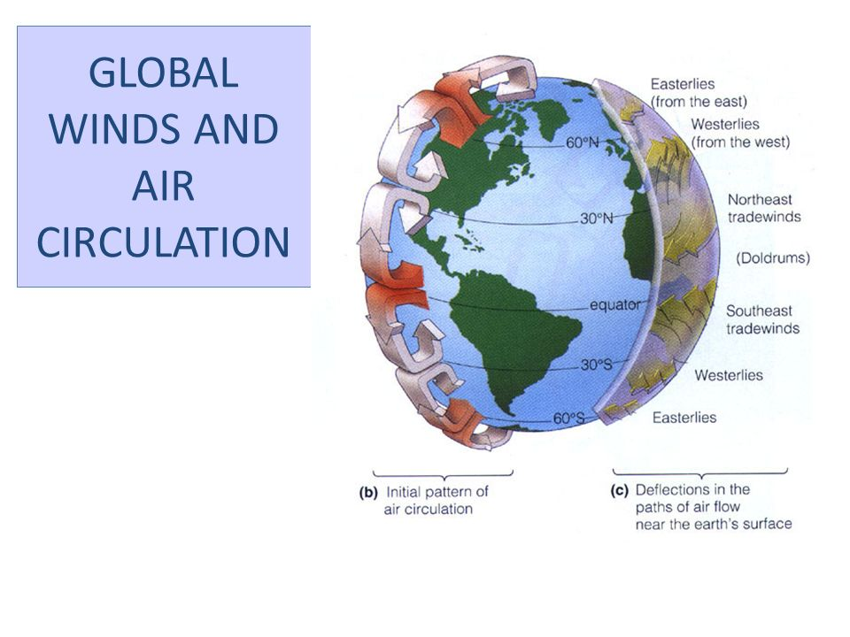 GLOBAL WINDS AND AIR CIRCULATION