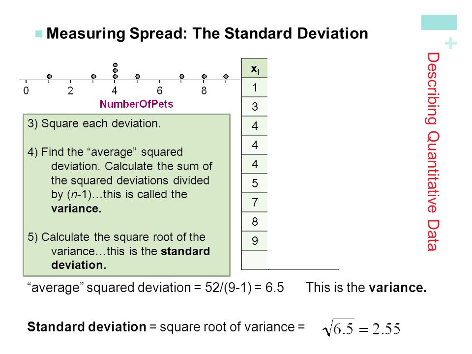 + Describing Quantitative Data Measuring Spread: The Standard Deviation xixi (x i -mean)(x i -mean) = -4(-4) 2 = = -2(-2) 2 = = -1(-1) 2 = = -1(-1) 2 = = -1(-1) 2 = = 0(0) 2 = = 2(2) 2 = = 3(3) 2 = = 4(4) 2 = 16 Sum=.