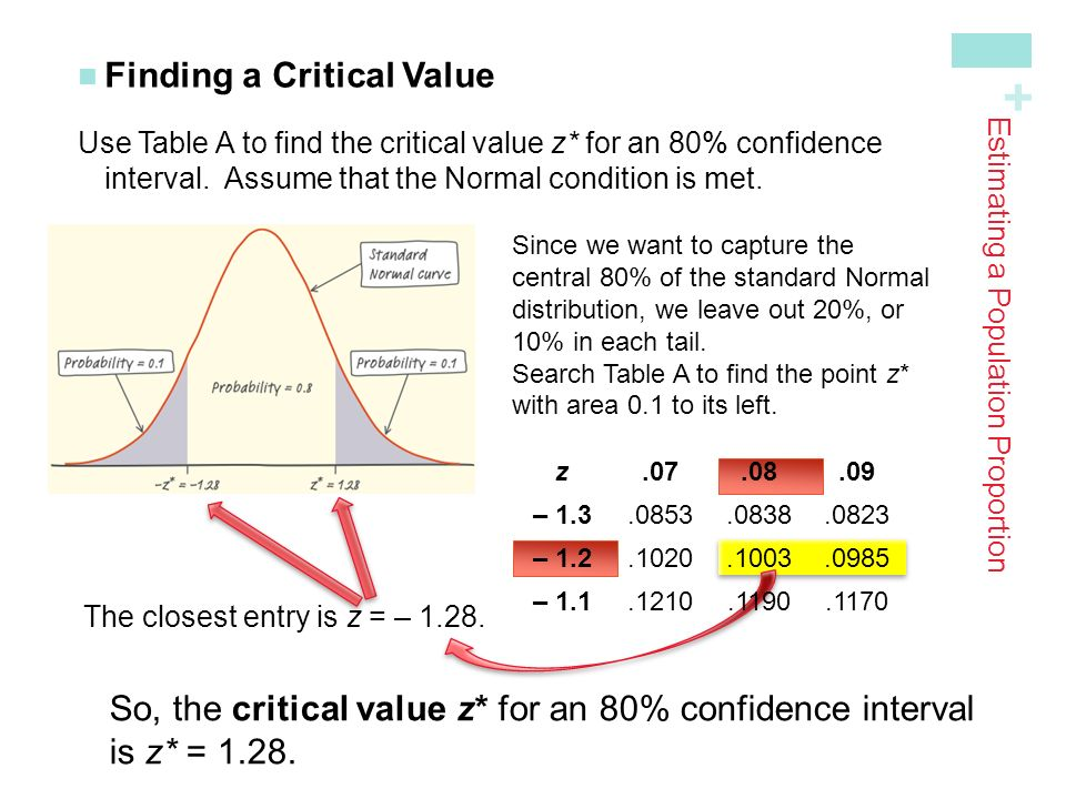 + Finding a Critical Value Use Table A to find the critical value z* for an 80% confidence interval.