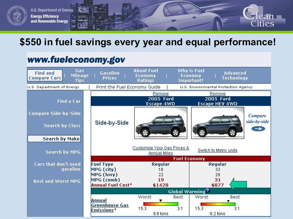 1 clean cities fuel economy david greene oak ridge national rh slideplayer com 2014 Fuel Mileage Guide 2014 Fuel Mileage Guide