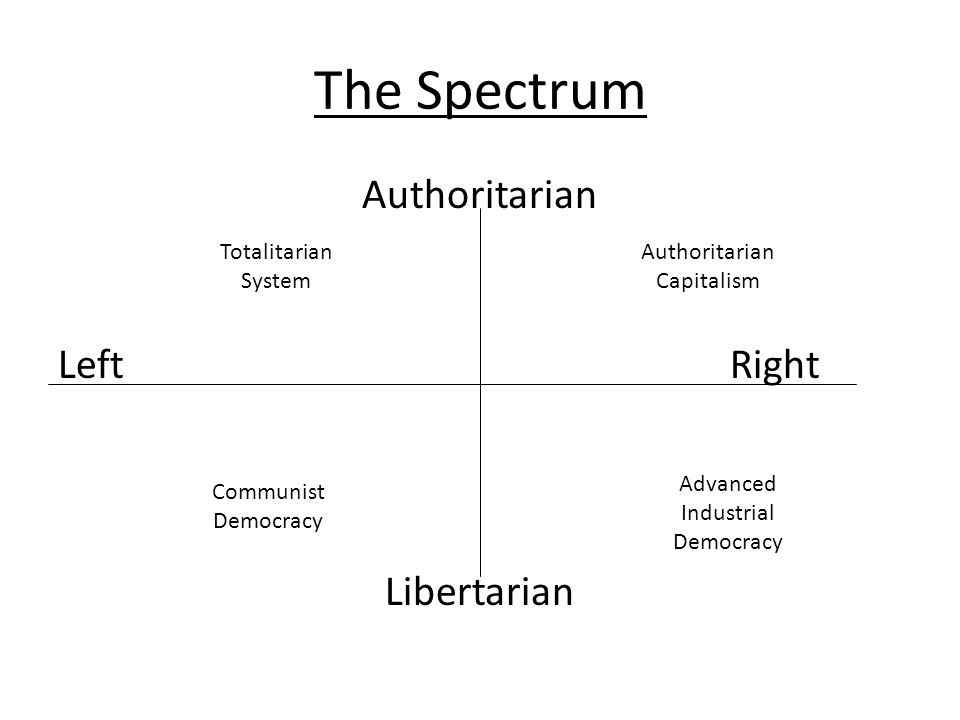 The Spectrum Authoritarian LeftRight Libertarian Authoritarian Capitalism Advanced Industrial Democracy Communist Democracy Totalitarian System