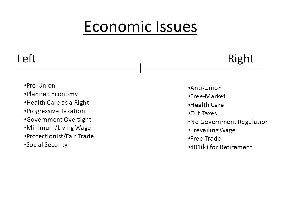 Economic Issues LeftRight Pro-Union Planned Economy Health Care as a Right Progressive Taxation Government Oversight Minimum/Living Wage Protectionist/Fair Trade Social Security Anti-Union Free-Market Health Care Cut Taxes No Government Regulation Prevailing Wage Free Trade 401(k) for Retirement