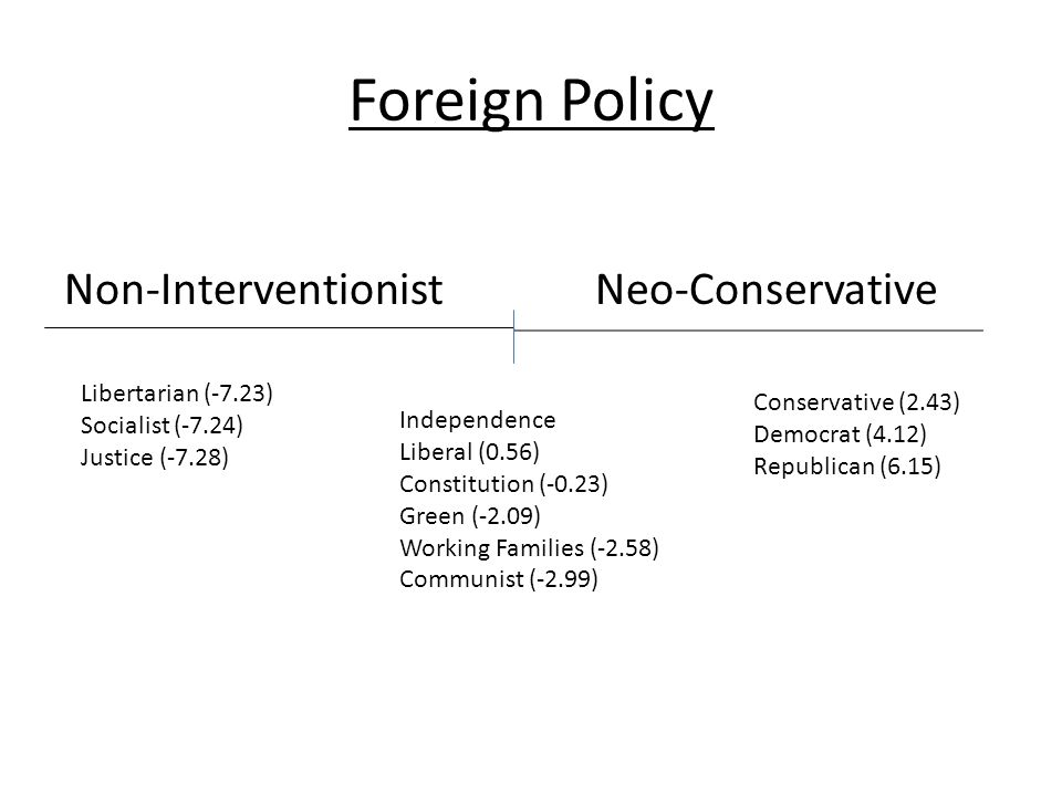 Foreign Policy Non-InterventionistNeo-Conservative Libertarian (-7.23) Socialist (-7.24) Justice (-7.28) Conservative (2.43) Democrat (4.12) Republican (6.15) Independence Liberal (0.56) Constitution (-0.23) Green (-2.09) Working Families (-2.58) Communist (-2.99)