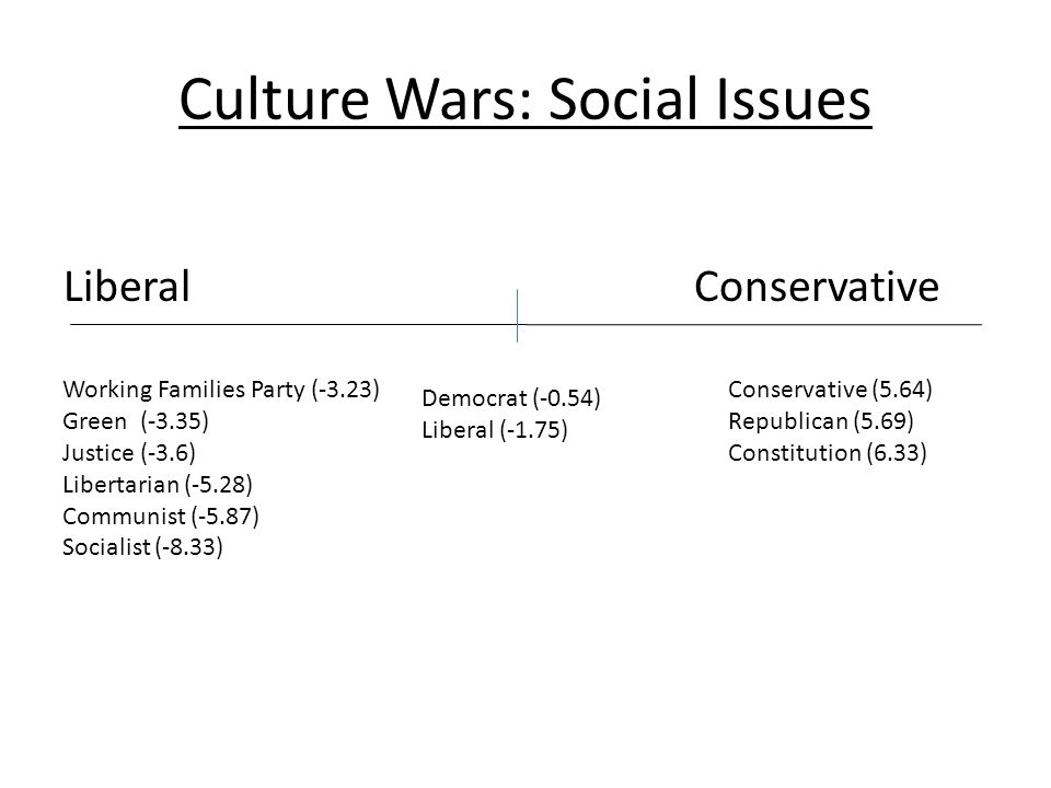 Culture Wars: Social Issues LiberalConservative Working Families Party (-3.23) Green (-3.35) Justice (-3.6) Libertarian (-5.28) Communist (-5.87) Socialist (-8.33) Conservative (5.64) Republican (5.69) Constitution (6.33) Democrat (-0.54) Liberal (-1.75)