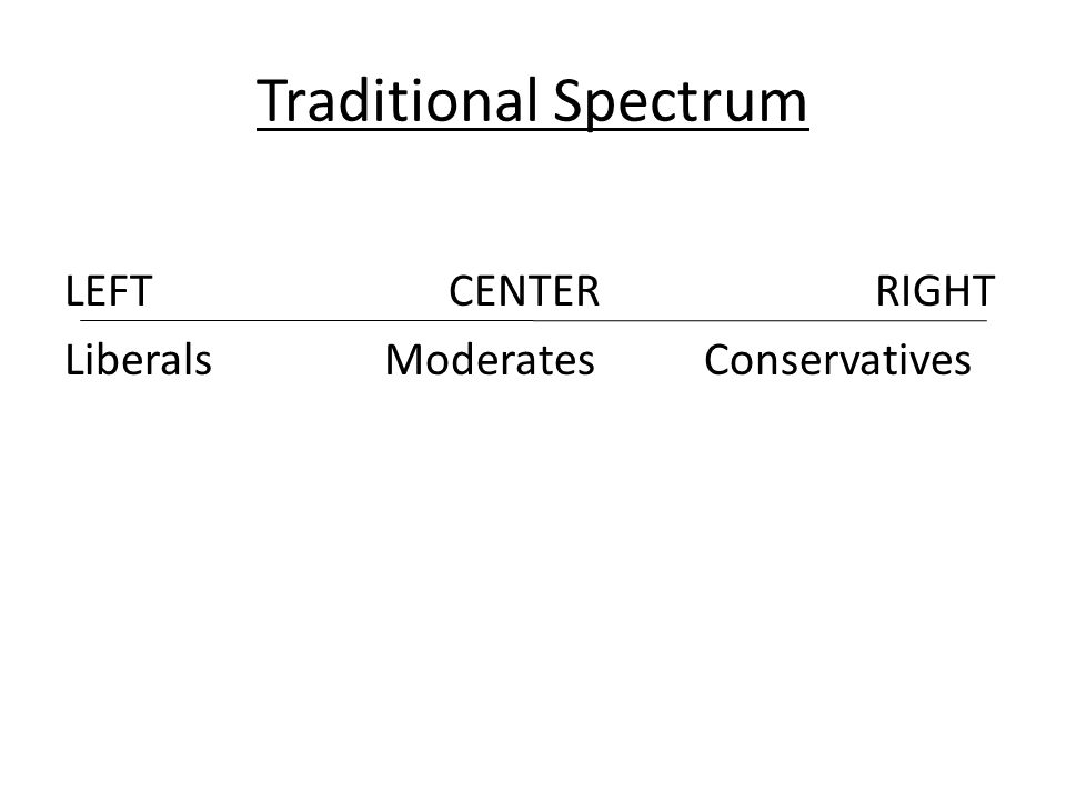 Traditional Spectrum LEFT CENTER RIGHT Liberals Moderates Conservatives