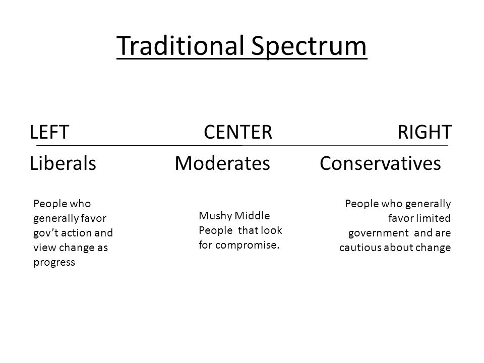 Traditional Spectrum LEFT CENTER RIGHT Liberals Moderates Conservatives People who generally favor gov't action and view change as progress People who generally favor limited government and are cautious about change Mushy Middle People that look for compromise.