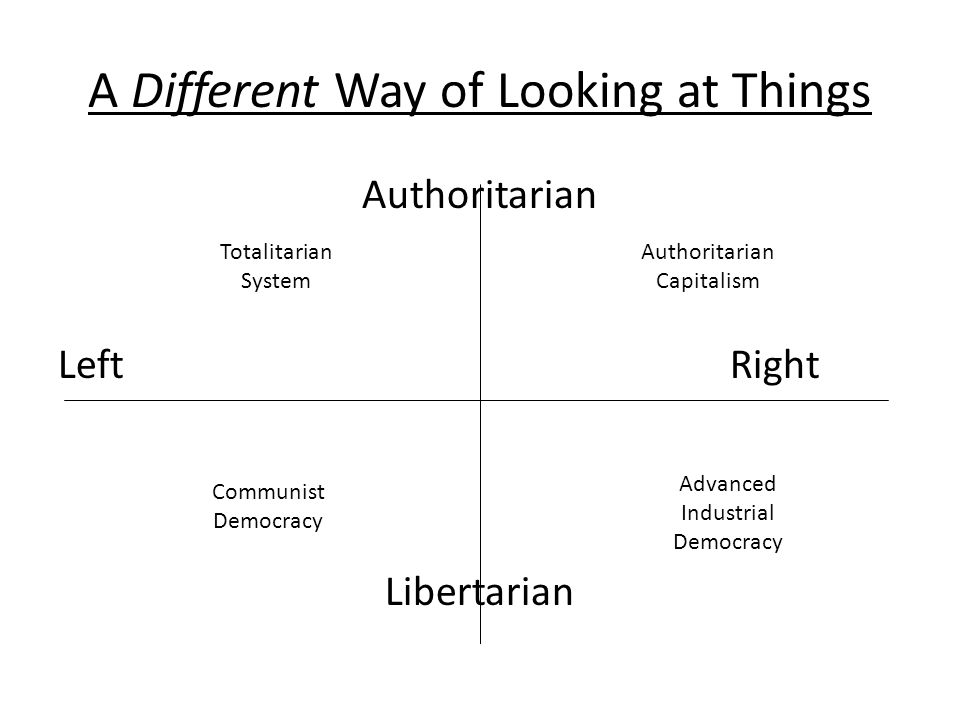 A Different Way of Looking at Things Authoritarian LeftRight Libertarian Authoritarian Capitalism Advanced Industrial Democracy Communist Democracy Totalitarian System