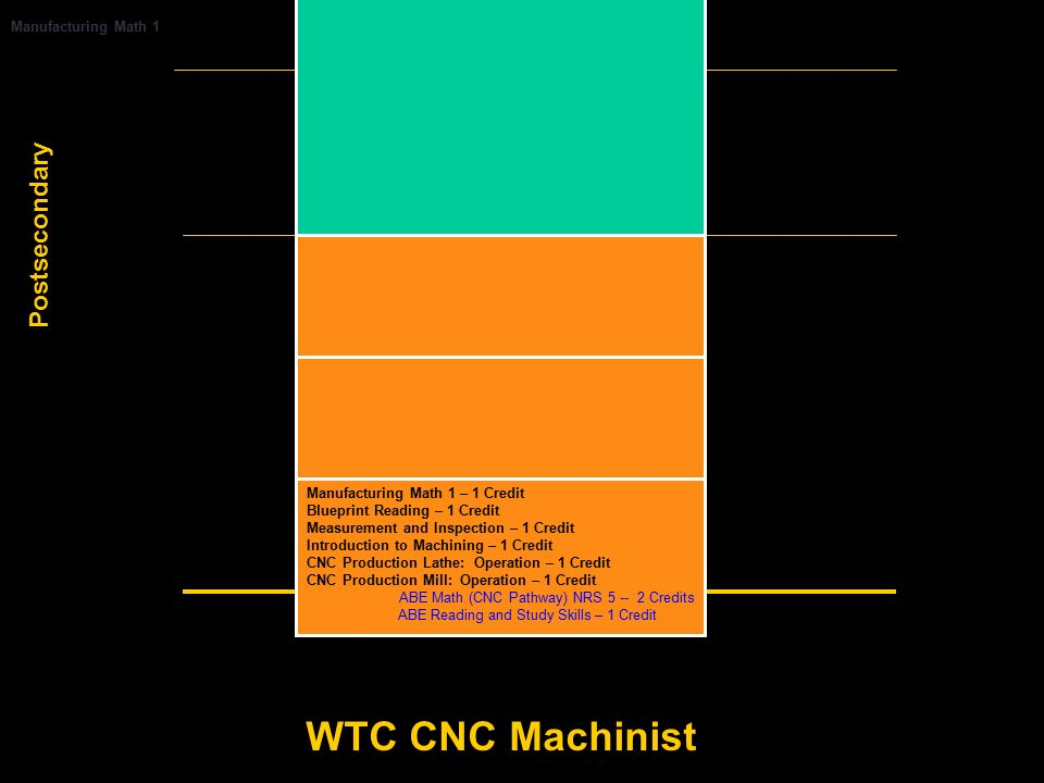 Basic skills bridges and career pathways the wisconsin rise 14 postsecondary manufacturing malvernweather Choice Image