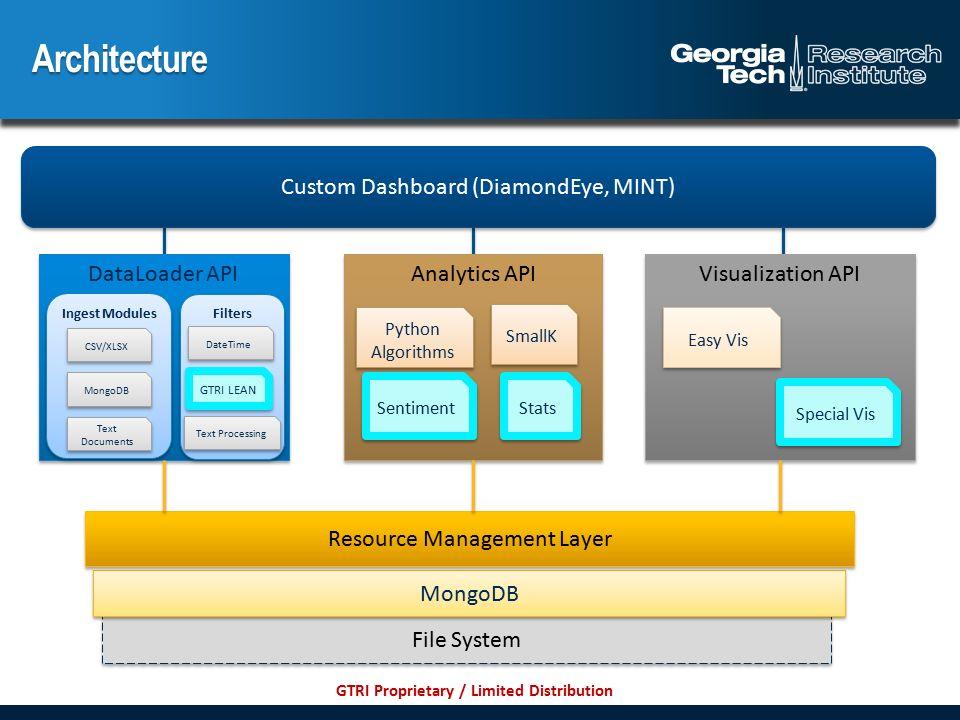 GTRI Proprietary / Limited Distribution  Architecture File