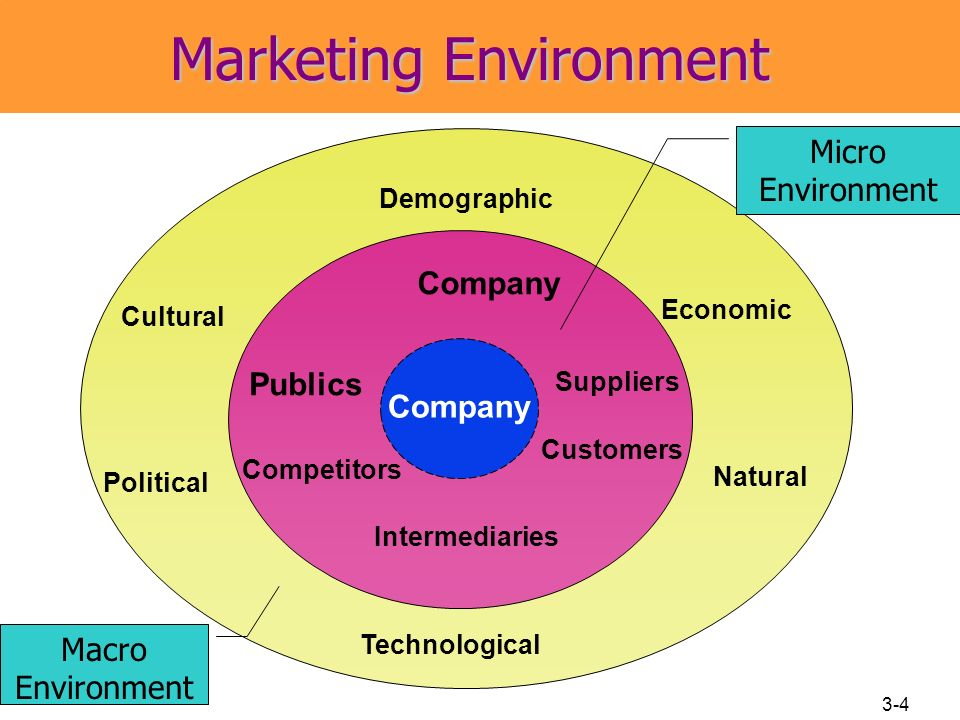 matching process in marketing environment Here is a summary of the six job personality and work environment types based on holland: realistic (do'er) - prefers physical activities that require skill, strength, and coordination traits include genuine, stable, conforming, and practical.