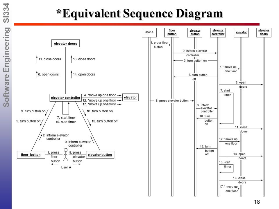 Software engineering si334 lessons 24 26 28 30 classical 18 software engineering si334 18 equivalent sequence diagram ccuart Gallery