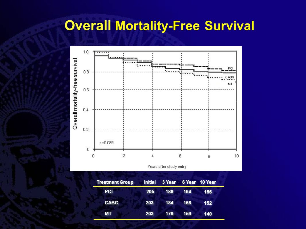 Treatment Group InitialInitial 6 Year 3 Year Year PCICABGMTPCICABGMT Overall Mortality-Free Survival