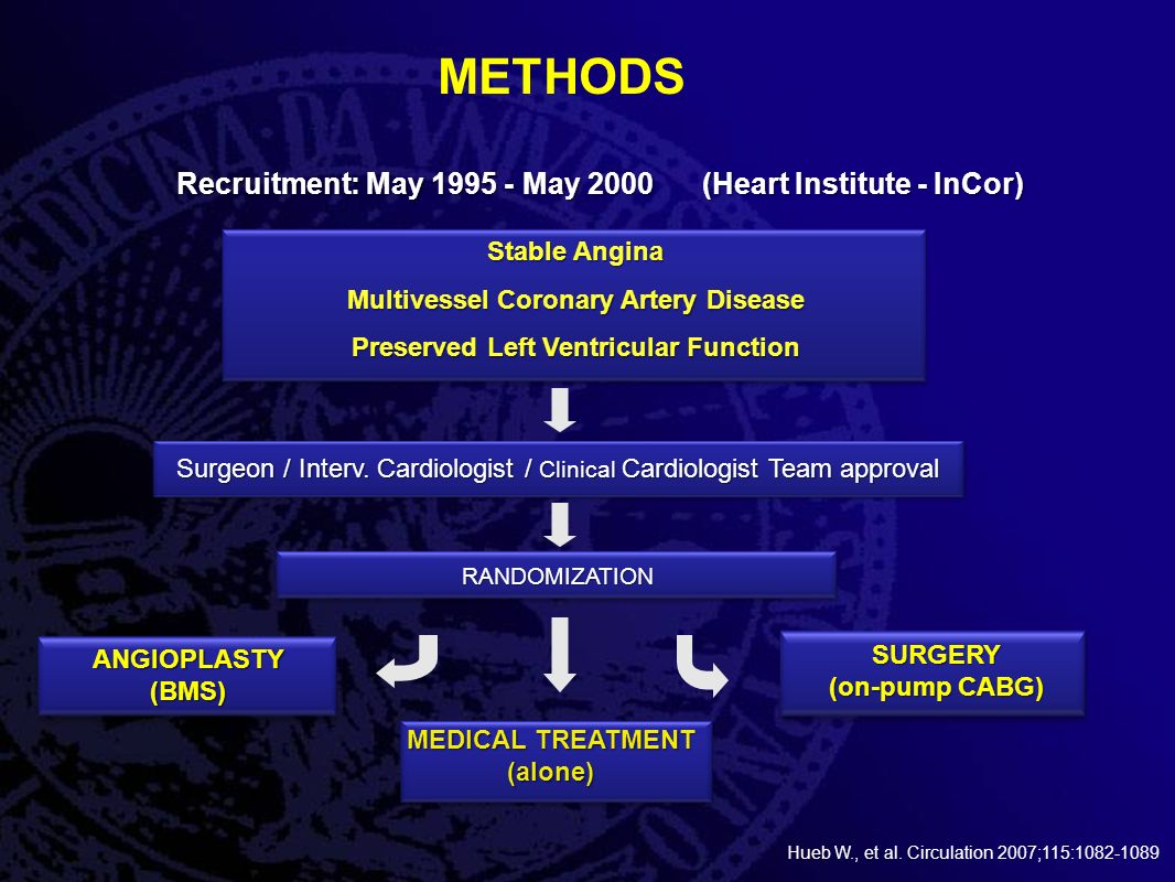 METHODSRANDOMIZATION ANGIOPLASTY(BMS) MEDICAL TREATMENT (alone) SURGERY (on-pump CABG) Stable Angina Multivessel Coronary Artery Disease Preserved Left Ventricular Function Surgeon / Interv.