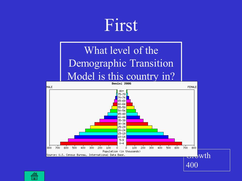 First What level of the Demographic Transition Model is this country in Growth 400