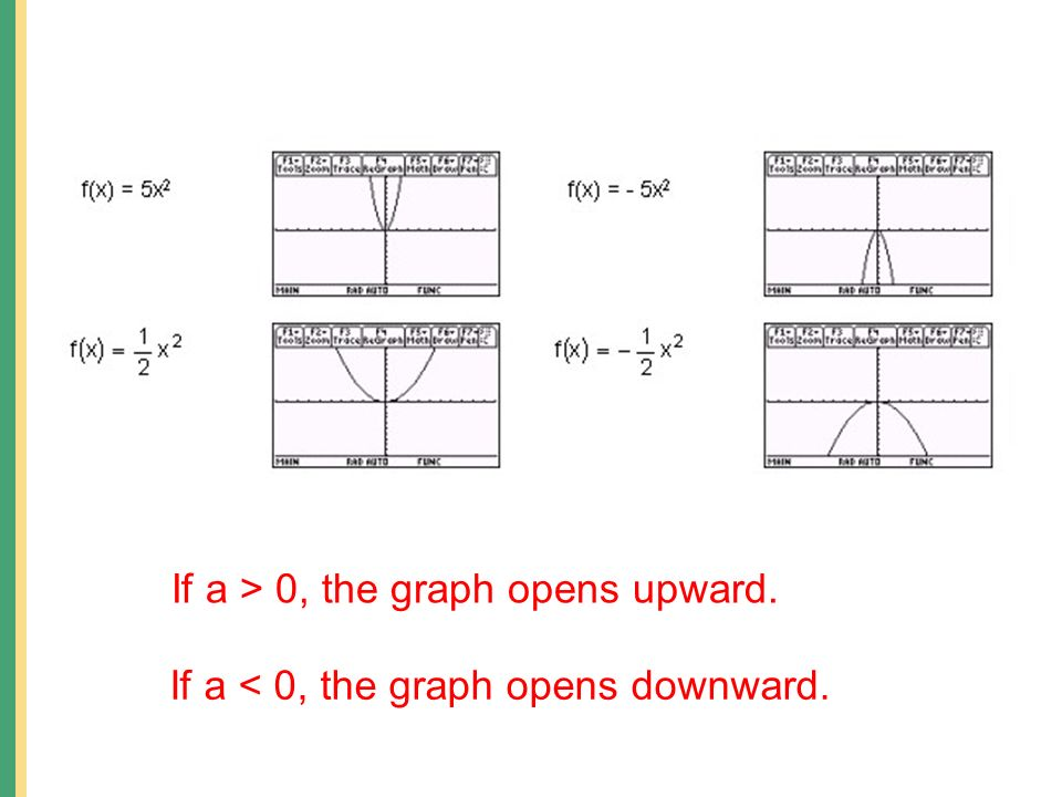 If a < 0, the graph opens downward. If a > 0, the graph opens upward.
