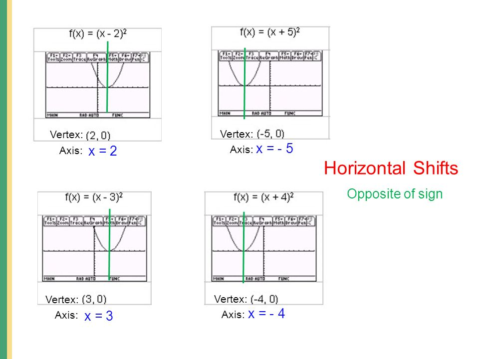 Vertex: x = 2 Axis: Vertex: x = - 5 Axis: Vertex: x = 3 Axis: Vertex: x = - 4 Axis: Horizontal Shifts Opposite of sign