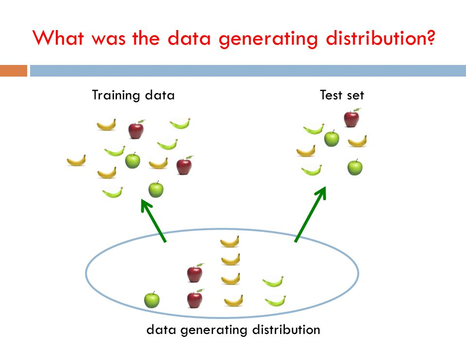 What was the data generating distribution Training dataTest set data generating distribution
