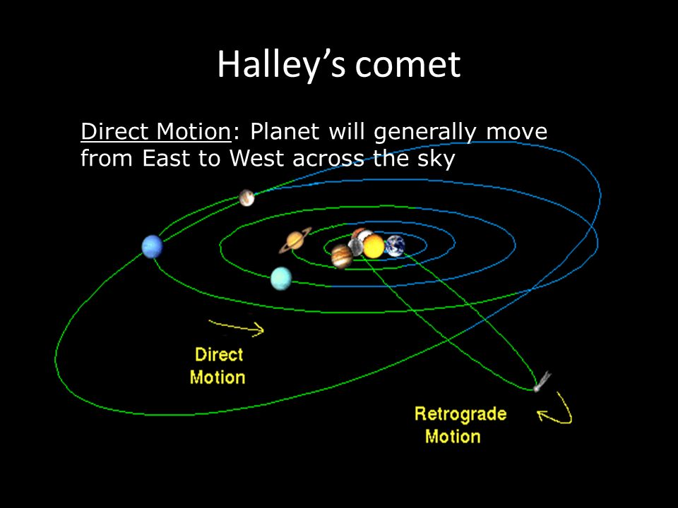 Halley's comet Direct Motion: Planet will generally move from East to West across the sky