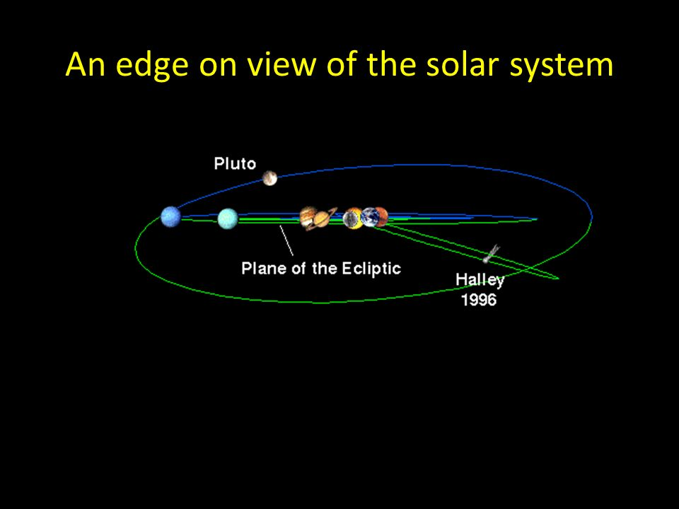 An edge on view of the solar system