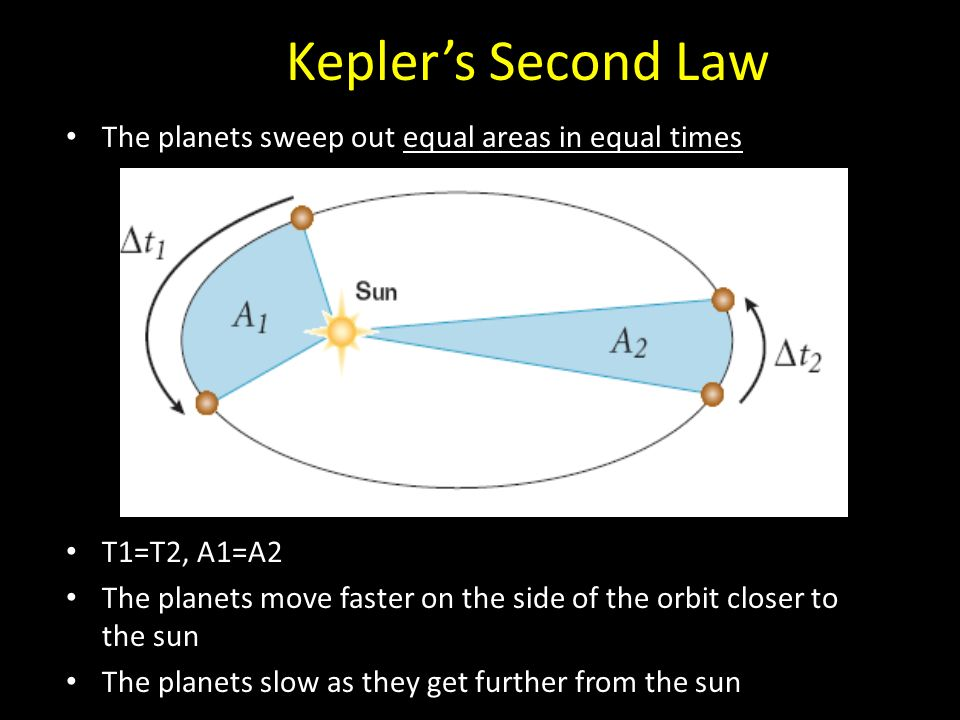 Kepler's Second Law The planets sweep out equal areas in equal times T1=T2, A1=A2 The planets move faster on the side of the orbit closer to the sun The planets slow as they get further from the sun