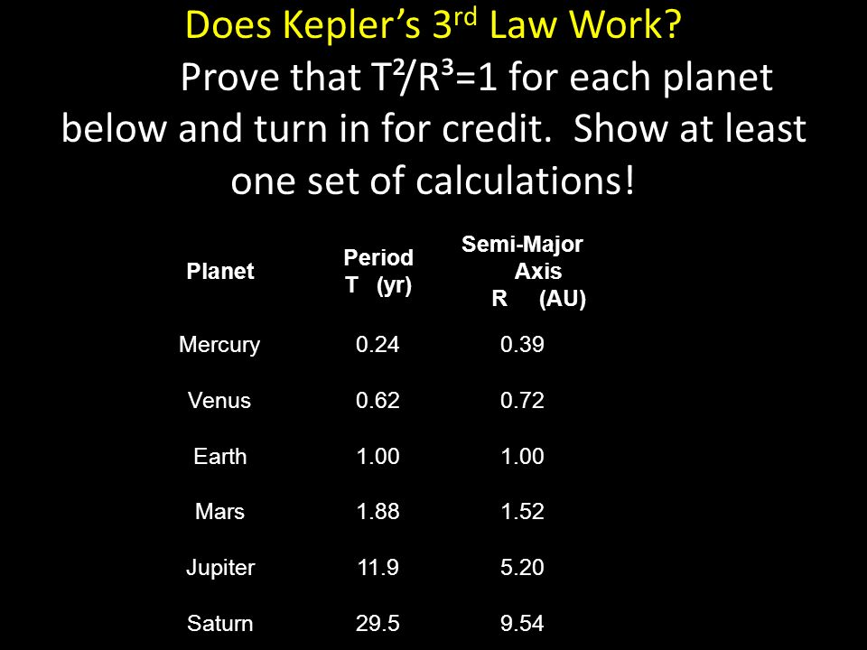 Does Kepler's 3 rd Law Work. Prove that T²/R³=1 for each planet below and turn in for credit.