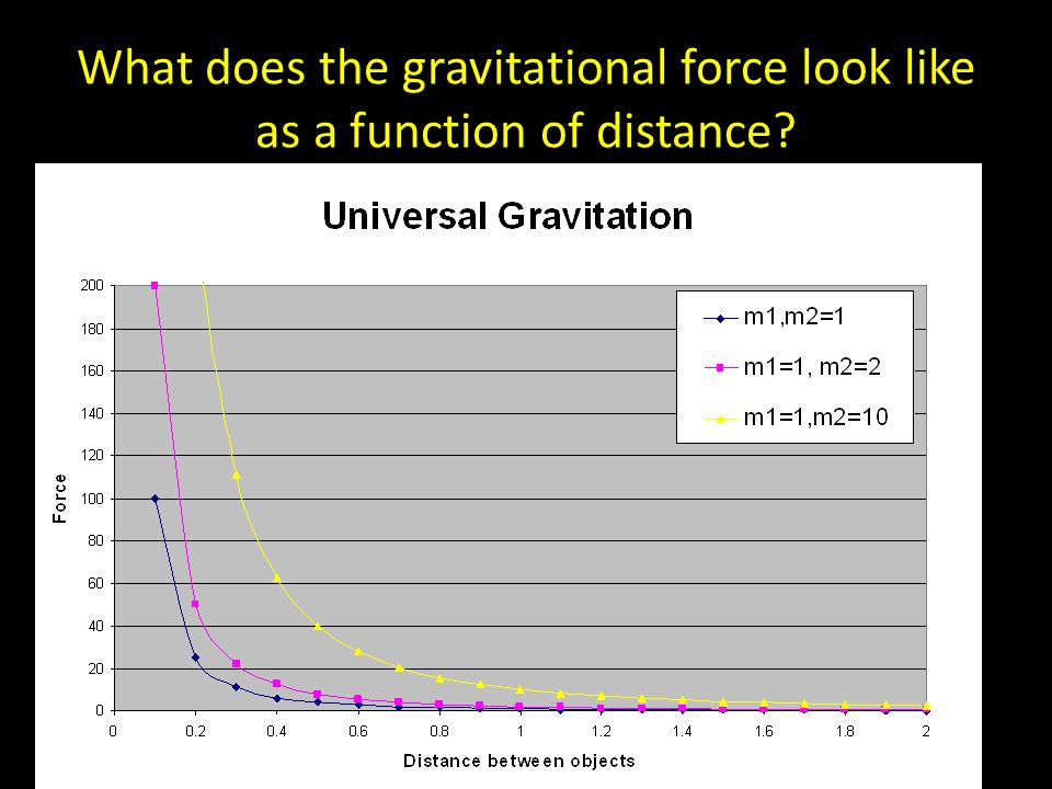 What does the gravitational force look like as a function of distance