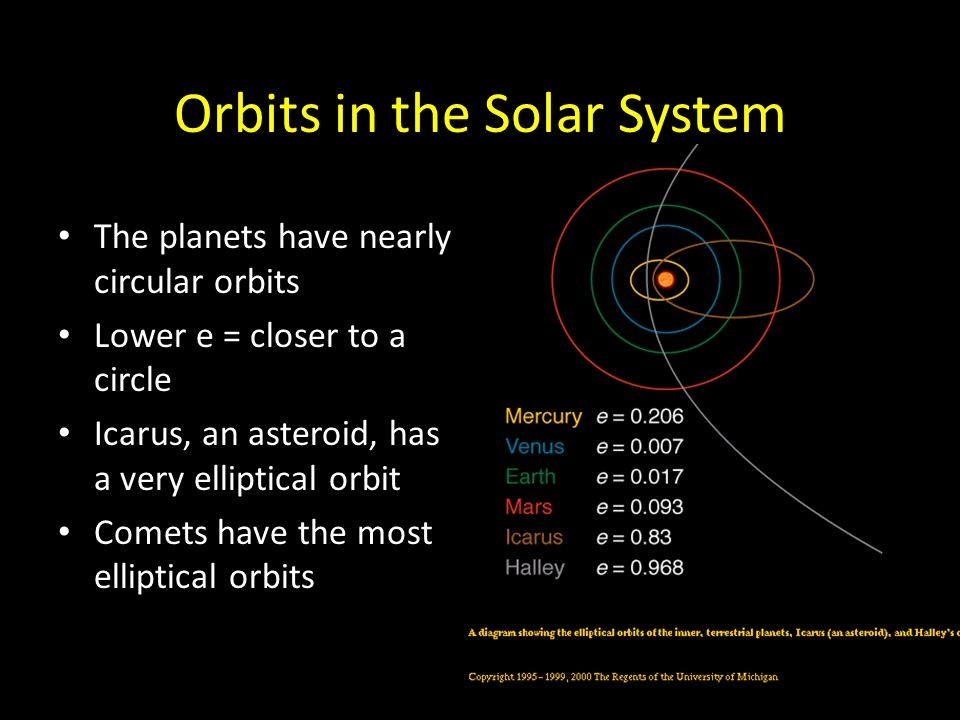 Orbits in the Solar System The planets have nearly circular orbits Lower e = closer to a circle Icarus, an asteroid, has a very elliptical orbit Comets have the most elliptical orbits