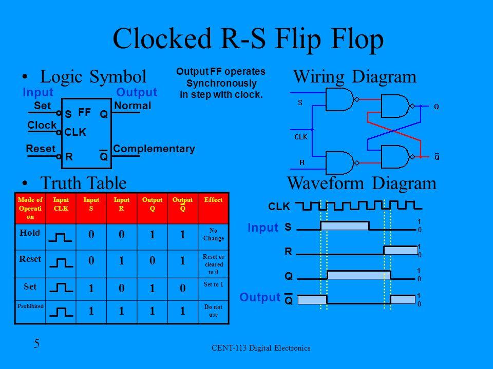 5 cent-113 digital electronics 4 r-s flip flop logic symbol wiring diagram  set reset complementary normal s r q q ff truth table waveform diagram mode  of