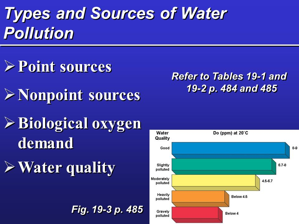 Types and Sources of Water Pollution  Point sources  Nonpoint sources  Biological oxygen demand  Water quality Refer to Tables 19-1 and 19-2 p.