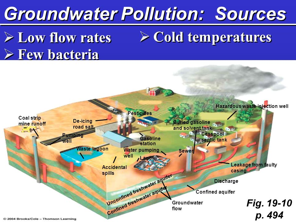 Groundwater Pollution: Sources  Low flow rates  Few bacteria  Cold temperatures Fig.